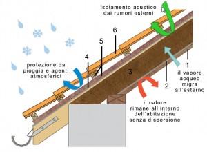 Gmv coperture civili for Dettagli di incorniciatura del tetto di gambrel